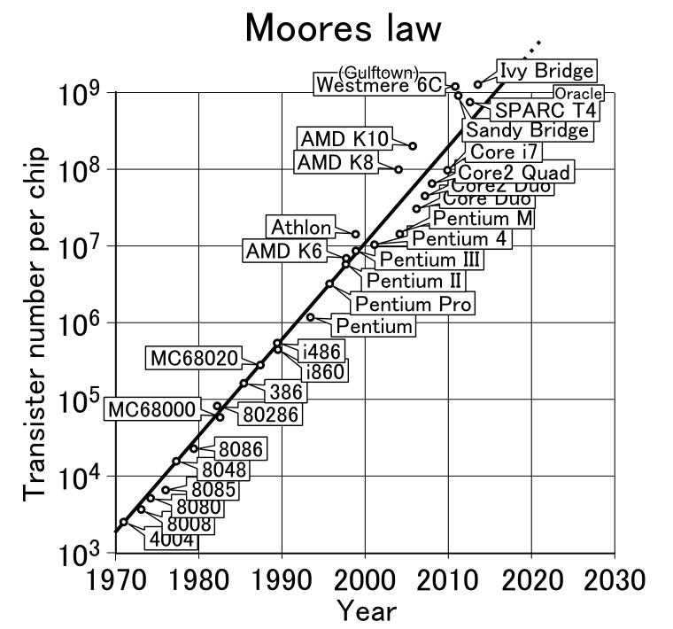 Moores_law_(1970-2011)